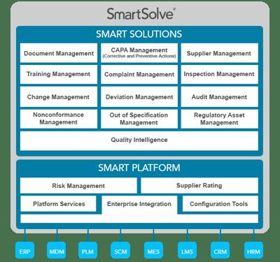 SmartSolve Platform for Compliance