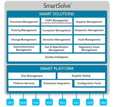 SmartSolve Platform for Compliance